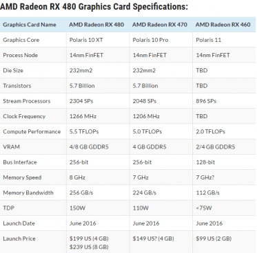 AMD RX 470 and RX 460 Gaming Performance Revealed, nearly 2x the improvement over Last-Gen AMD GPUs 6