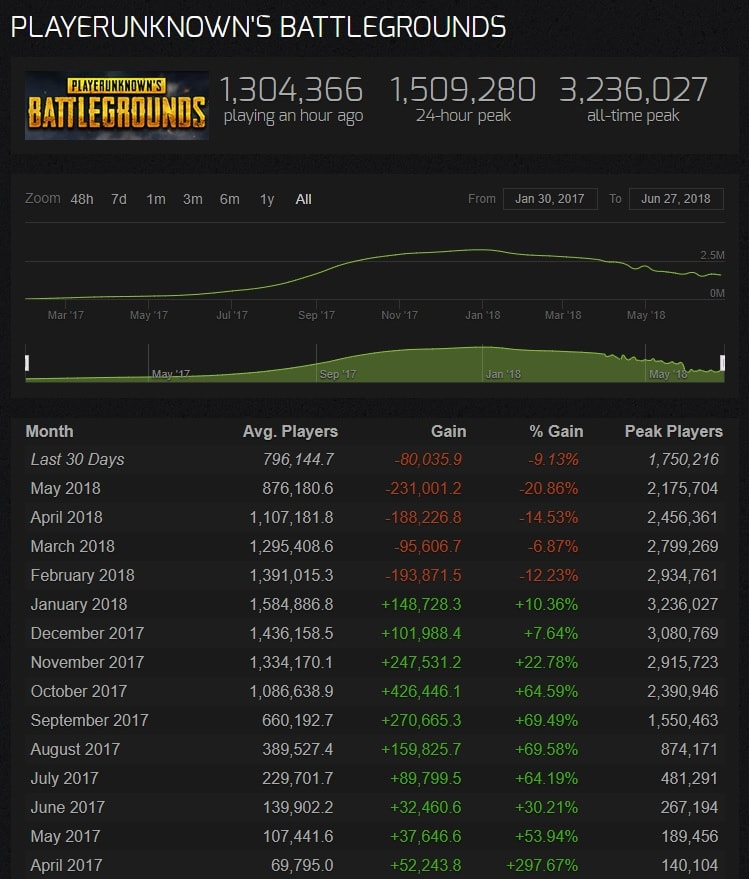 PUBG Continues To Slide Down The Slope, Loses 50% Of Its Players Since Its Peak 1