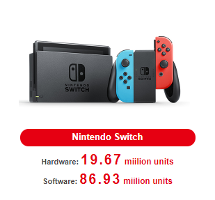 Nintendo Switch Sales To Hit 20 Million Units & 20.6% Increase In Physical Game Sales - Q2 2018