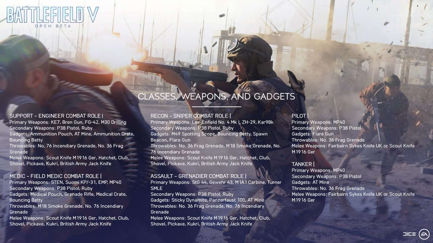 Everything About Battlefield V Open Beta Details - Two Maps, Servers, Preload Times 4