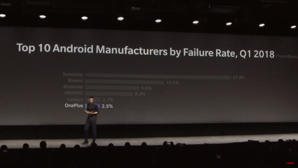 OnePlus Fires Shots At Samsung & Others For Their Failure Rates 1