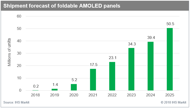 Demand For Flexible AMOLED Panels Expected To Increase By 250x By 2025 4