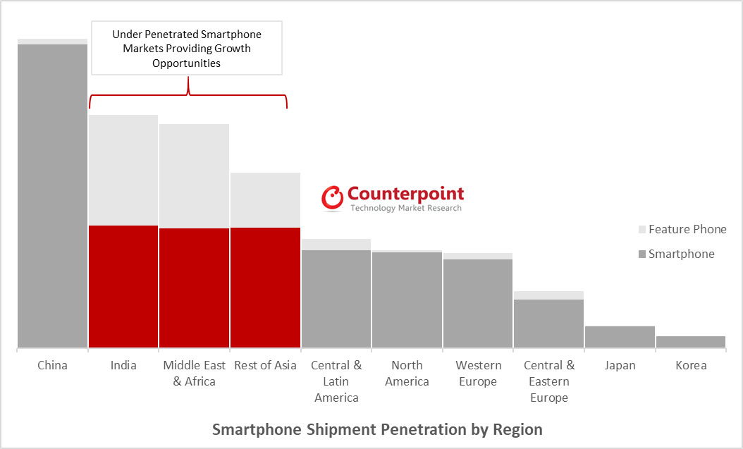 Chinese Smartphone Brands Record Highest Shipments Ever In A Quarter 3