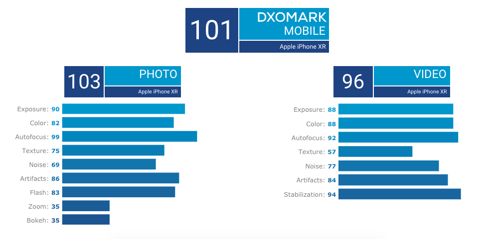 iPhone XR Crowned To Be The Best Single Lens Smartphone By DxOMark 4