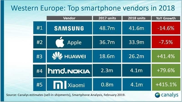 Xiaomi Dethrones Samsung To Become Ukraine's No1 Smartphone Brand 7