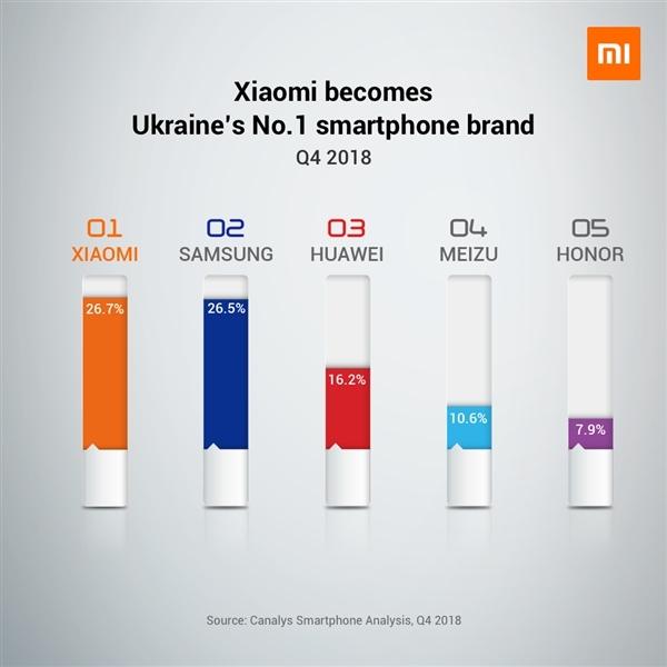 Xiaomi Dethrones Samsung To Become Ukraine's No1 Smartphone Brand 6