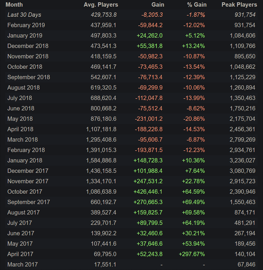 PUBG PC Player Numbers Are Still On The Decline 4