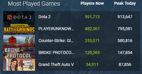 Random RPG, Broke Protocol Is Blowing Up On Steam In Less than 24 hours, More Than 100K Active Players 6