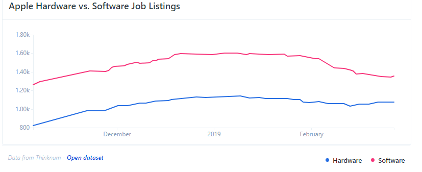 Apple's Job Listing For Software Services Overtake Hardware Engineering In Years 7